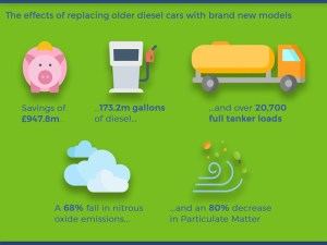 Kwik Fit - 10 year old diesel cars infographic