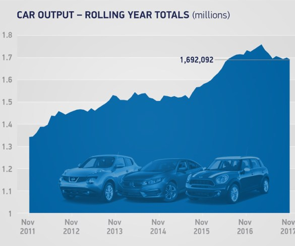 UK car manufacturing hit by ongoing downturn in domestic demand
