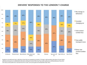 Public transport pressure may increase with introduction of T-Charge