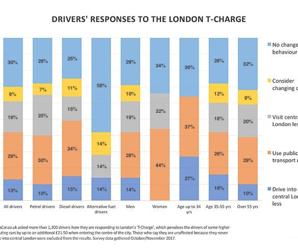 London T-Charge pushing motorists onto public transport