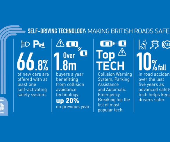 70% of new cars now come with active safety technology