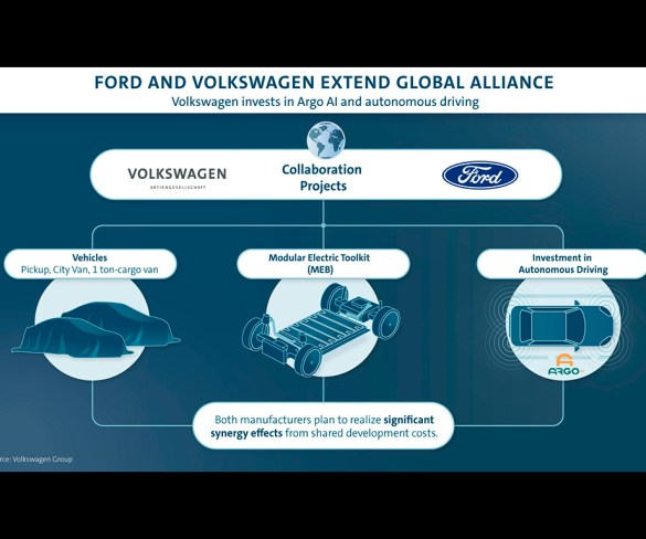 Ford and Volkswagen expand global cooperation