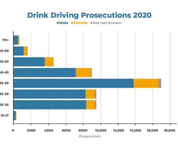 Menin 30s most likely to be caught drink driving, new data finds