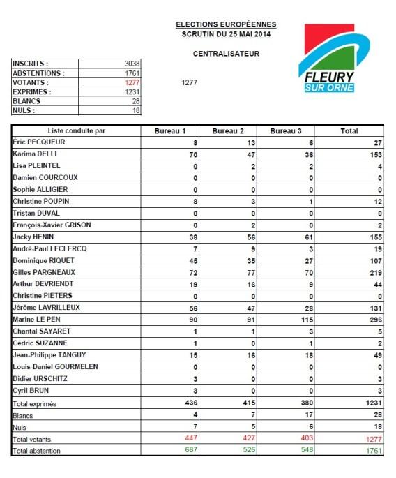 Résultats des élections européennes du dimanche 25 mai 2014