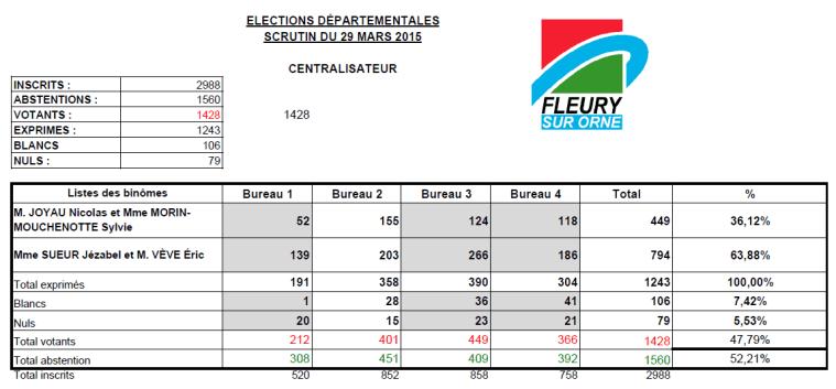 Élections départementales Résultats du 2ème tour à Fleury-sur-Orne