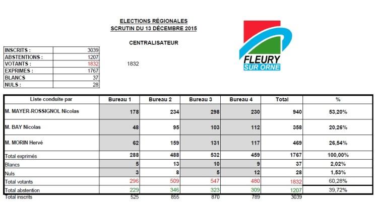 Elections régionales 2015 2ème tour
