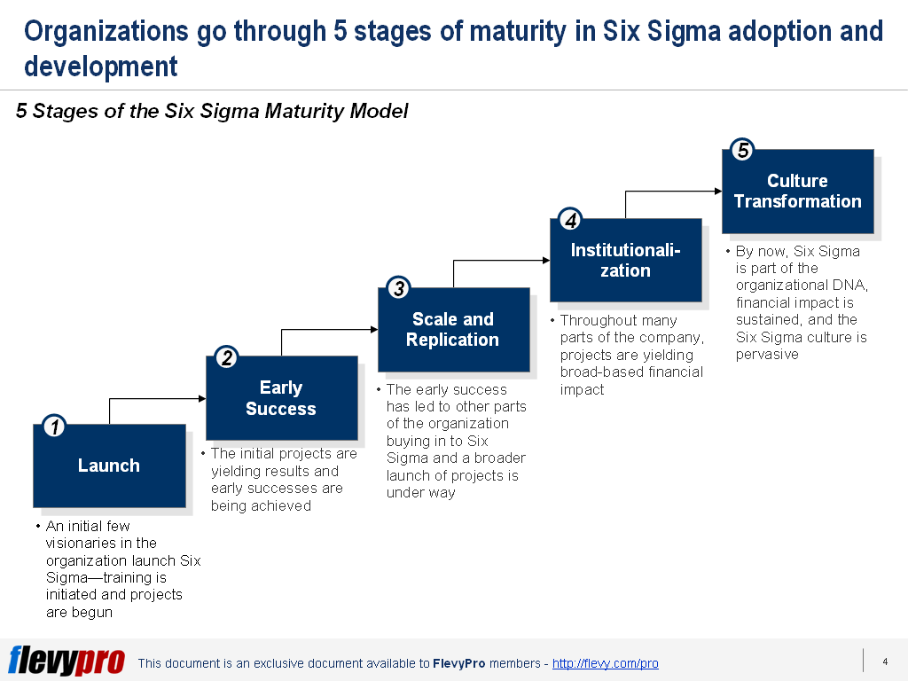 Are You Finding It Difficult To Deploy Six Sigma