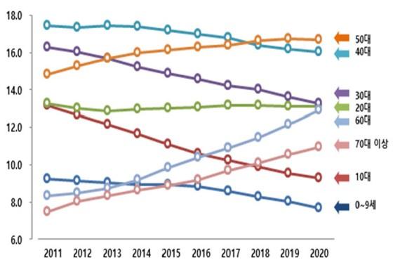 지난해 60 세 이상 인구 비율은 24.0 %였다.  9 년 전 2011 년 (15.8 %)에 비해 8.2 % 포인트 증가했다.  행정 안전부 제공