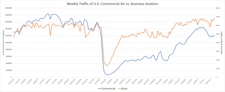 Weekly Traffic of U.S. Commercial Air vs. Business Aviation