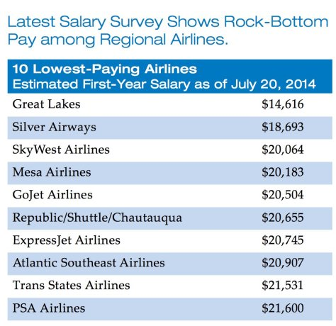 10 Lowest-Paying Airlines, US/Source: ALPA