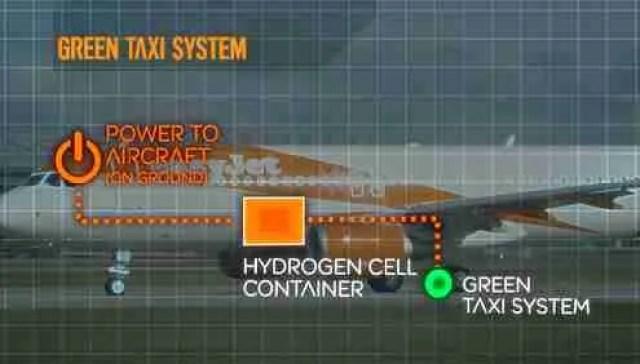 easyJet Hybrid plane - green taxi system