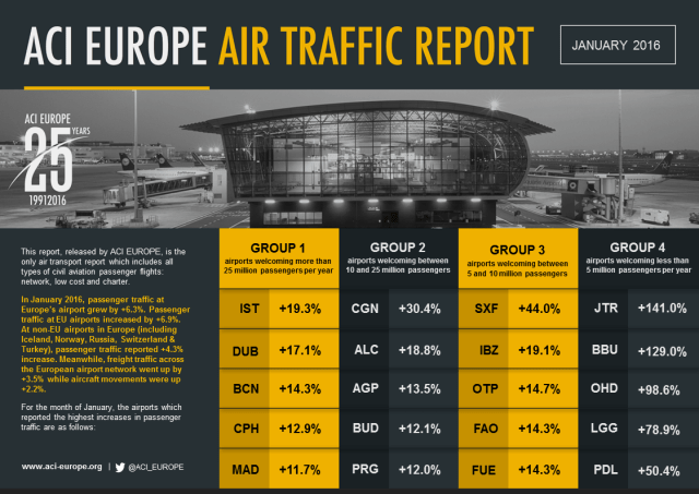 ACI EUROPE AIR TRAFFIC REPORT_JANUARY 2016