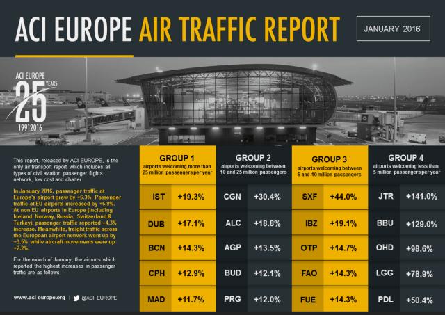 ACI EUROPE AIR TRAFFIC REPORT_JANUARY 2016