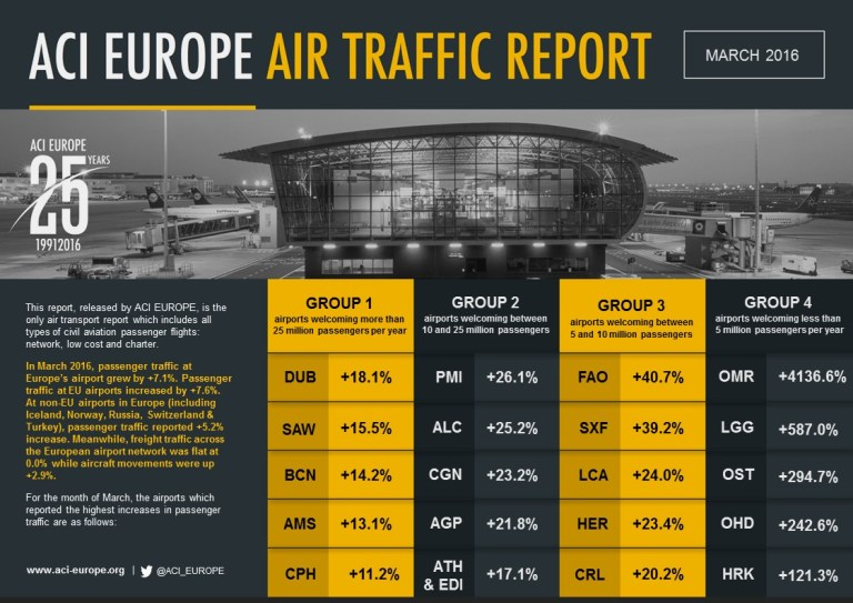 ACI E AIRPORT TRAFFIC TOP 5s March 2016
