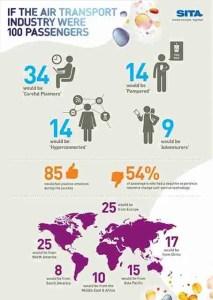 SITA Passenger Charts Infographic