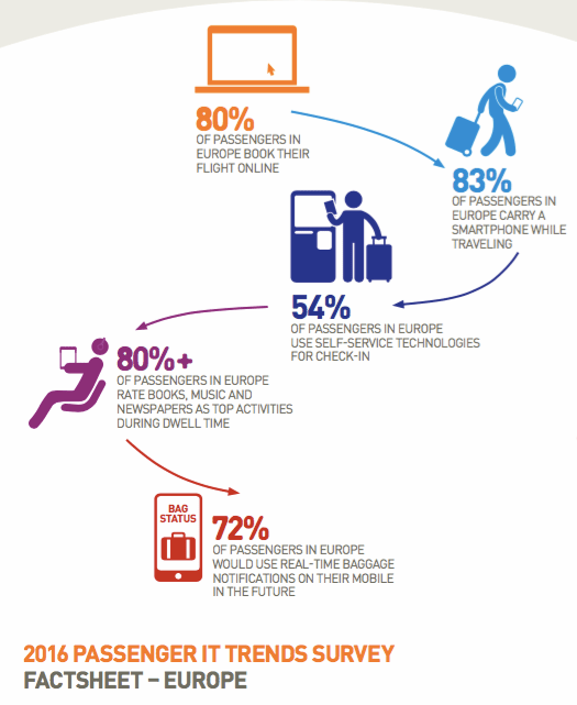passenger-it-trends-survey-factsheet-europe_pdf__page_1_of_2_