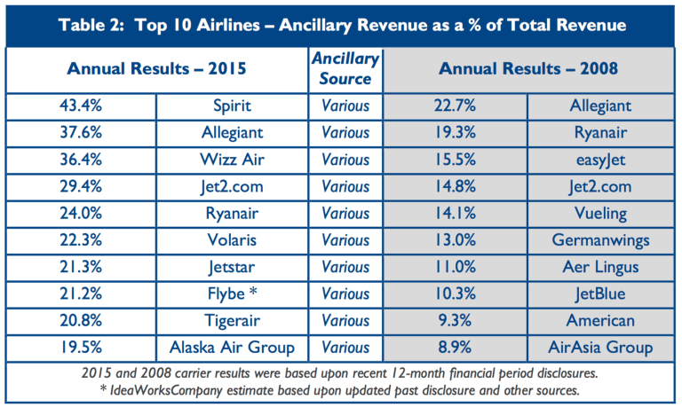 www_ideaworkscompany_com_wp-content_uploads_2016_07_2015-Top-10-Airline-Ancillary-Revenue-Rankings-Final_pdf_1