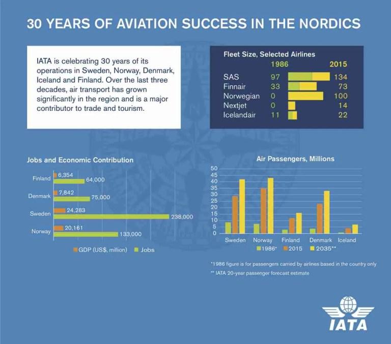 nordic_infographic