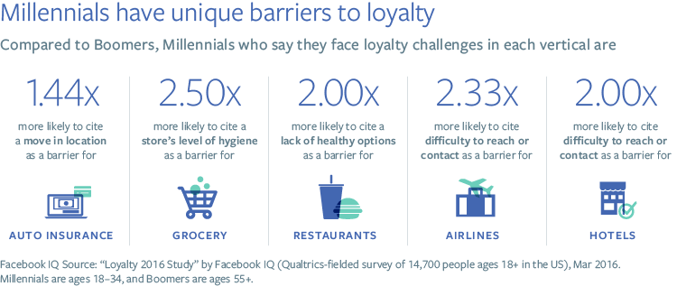 facebook-loyalty-figure_3