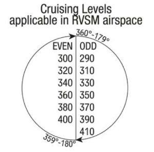 Cruising Levels Applicable in RVSM Airspace
