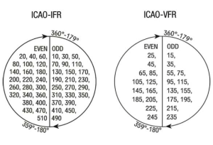 Semicircular Cruising Level System (ICAO)