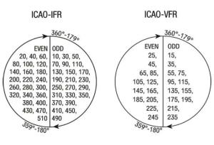 Semicircular Cruising Level System (ICAO)