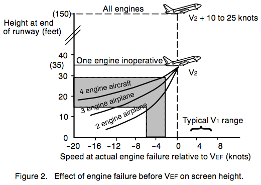 Effect of engine failure before VEF on screen height