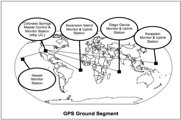 GPS Ground Segment