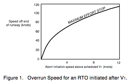 Overrun Speed for an RTO initiated after V1