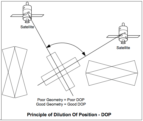Principle of Dilution Of Position - DOP
