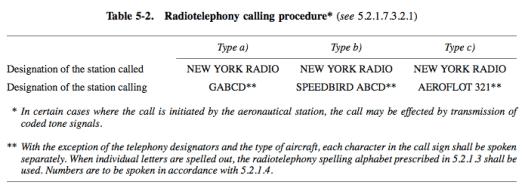 Radiotelephony calling procedure
