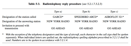 Radiotelephony reply procedure