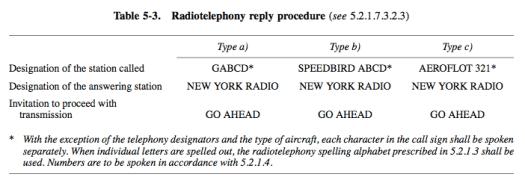 Radiotelephony reply procedure
