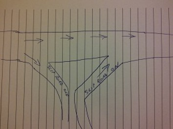 My feeble drawing of conventional slip roads