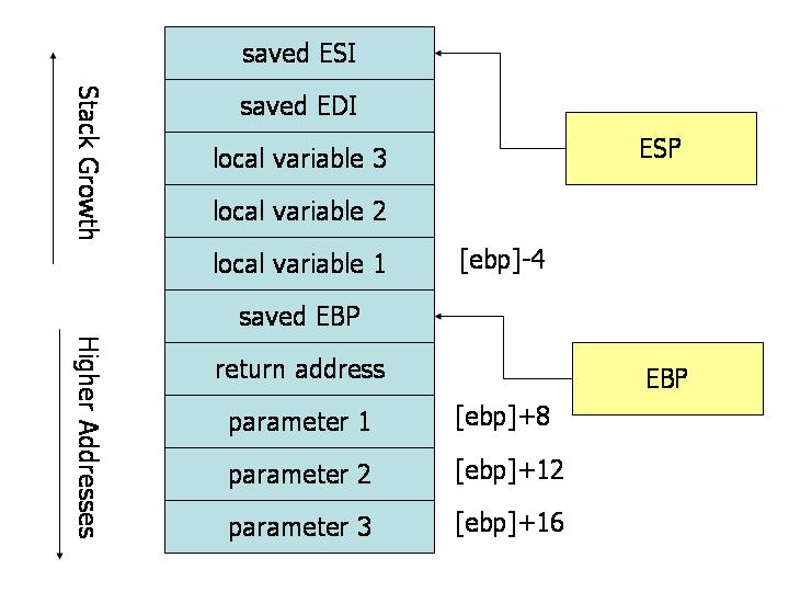 Hasil gambar untuk stack frame assembly