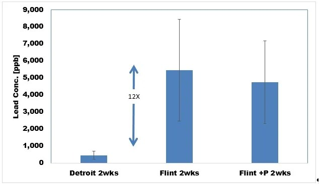 Figure 2 - Data from Weeks 1 and 2 comparing lead corrosion in Detroit water (left), current Flint water (middle), and Flint water with orthophosphate (right)