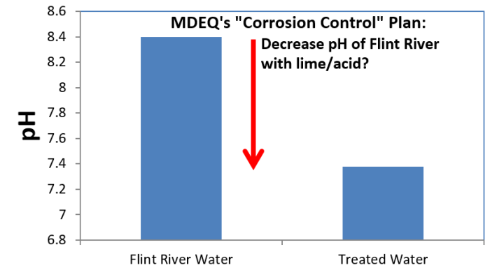 Figure 1. The net effect of lime/acid treatment in Flint for softening, is to decrease pH and increase corrosivity of Flint Treated Water.