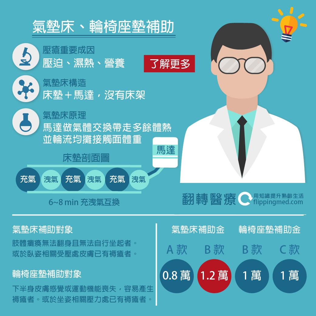 自用輔具補助列表-預防壓瘡輔具篇