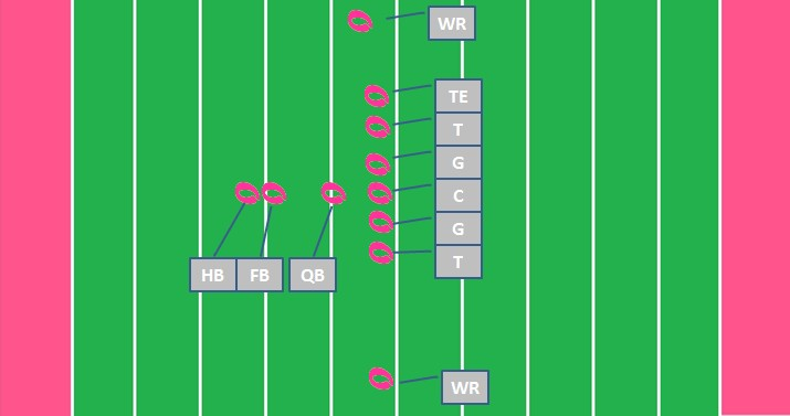 what is an i formation in foootball