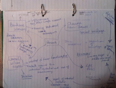 Mind map of ideas