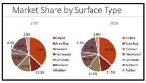 Market share by surface type
