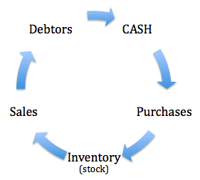 Retail Cash Flow Cycle