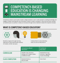 how-competency-based-education-is-changing-mainstream-learning-infographic-550x575-1