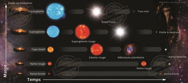 Evolution_stellaire