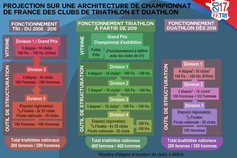 projection-sur-architecture-cf-des-clubs-fftri