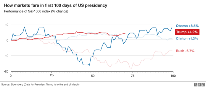 Trump Tracker: How Much Has the President Achieved so Far?