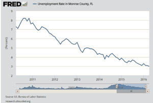Florida Keys Job Market