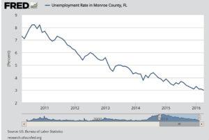 Florida Keys Job Market