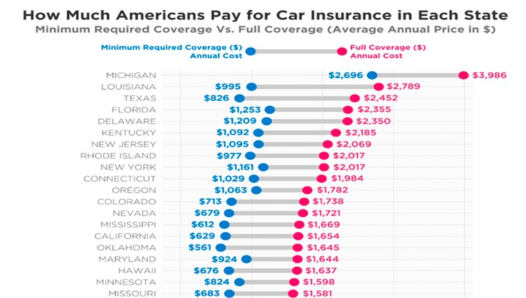Full Coverage Car Insurance >> The Real Difference Between Minimum And Full Coverage Car