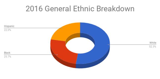 2016 General Election Ethnic Breakdown